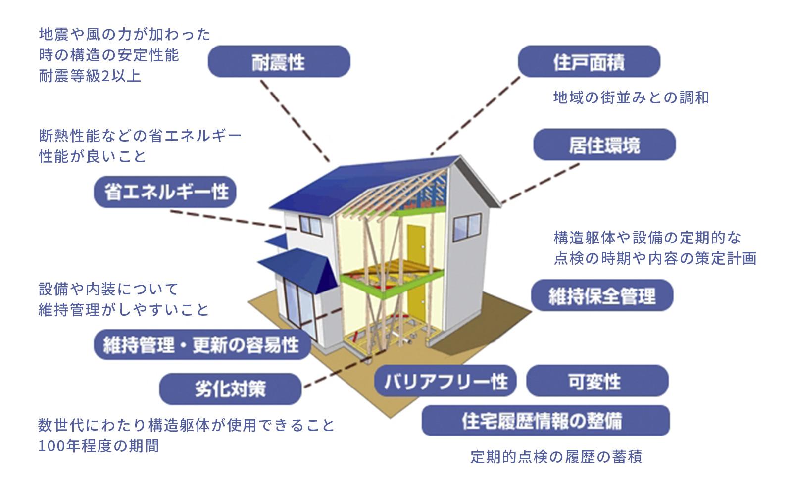 長期優良住宅認定基準