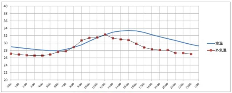 晴れの日の場合の室温変化グラフ