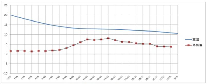 曇りの日の場合の室温変化グラフ