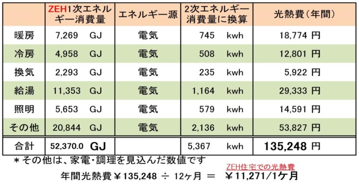 光熱費のデータ