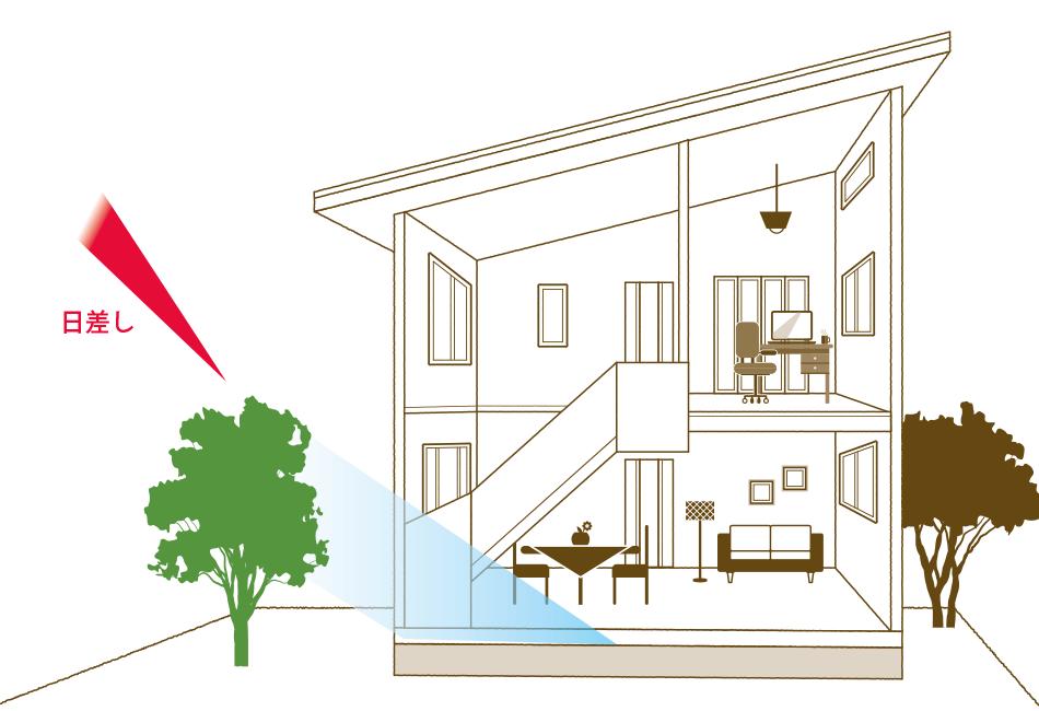 植栽効果イメージ図