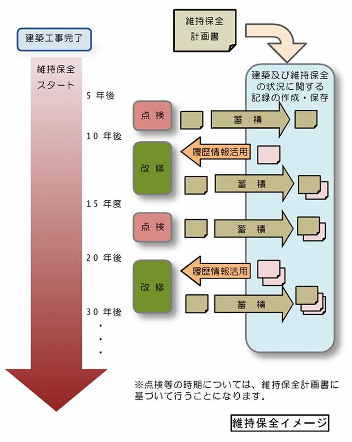 高断熱住宅への転居により有病割合が改善