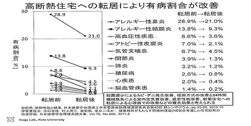 高断熱住居への転居により有病割合が改善